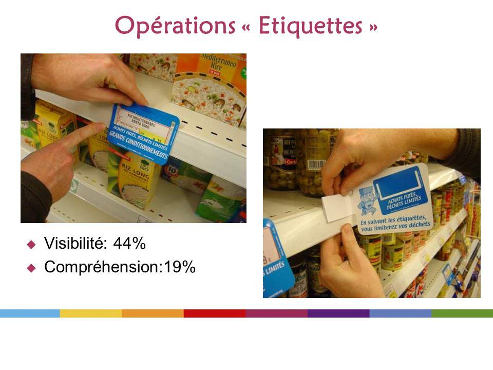 Visibilité: 44% Compréhension:19% Opérations « Etiquettes »
