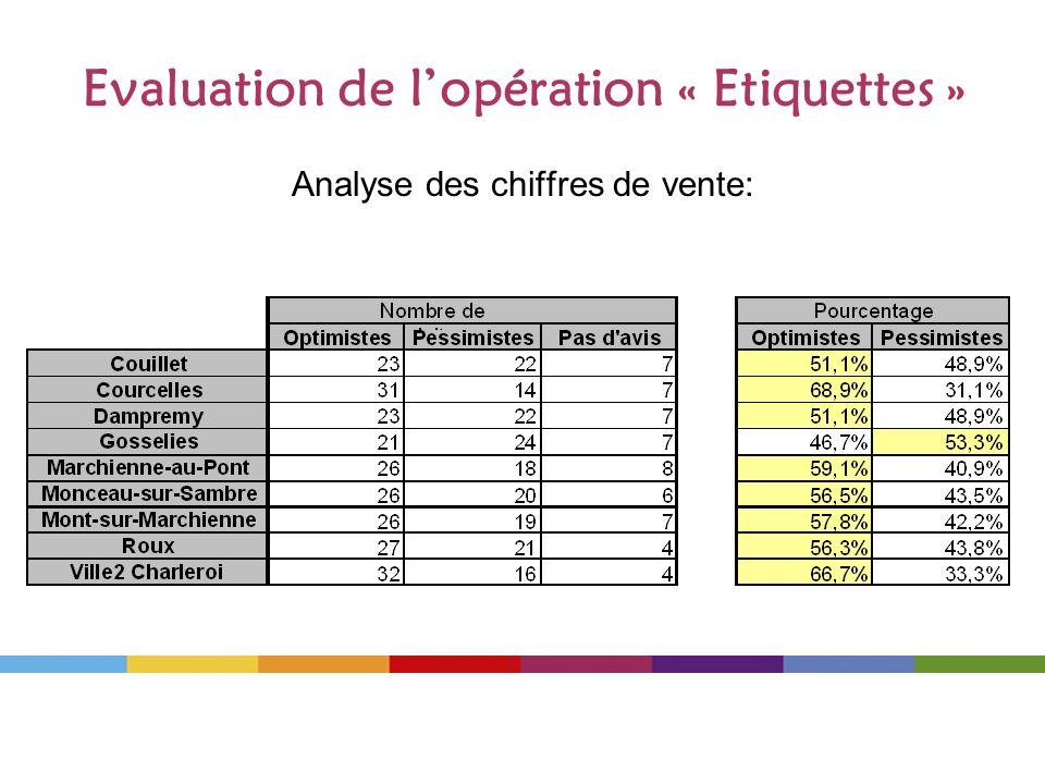 Evaluation de lopération « Etiquettes » Analyse des chiffres de vente: