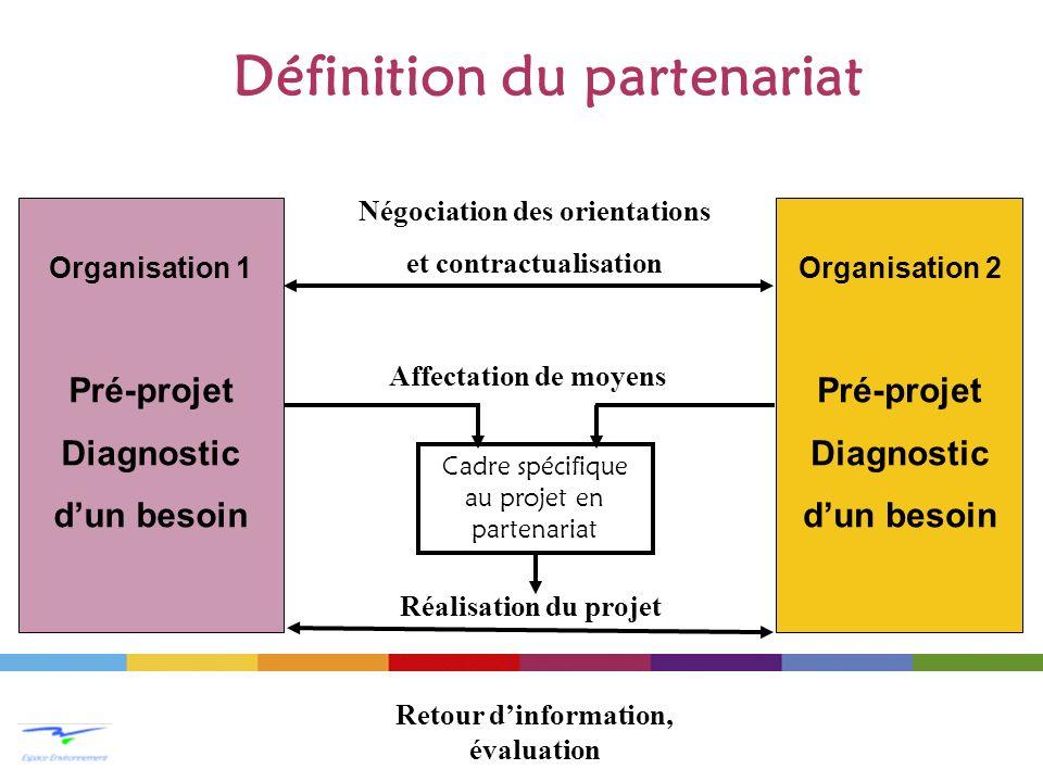 Organisation 1 Pré-projet Diagnostic dun besoin Organisation 2 Pré-projet Diagnostic dun besoin Négociation des orientations et contractualisation Aff