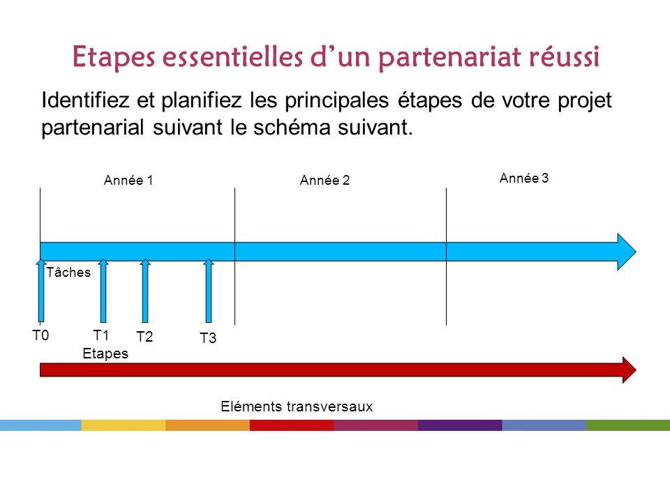 Etapes essentielles dun partenariat réussi Identifiez et planifiez les principales étapes de votre projet partenarial suivant le schéma suivant. Tâche