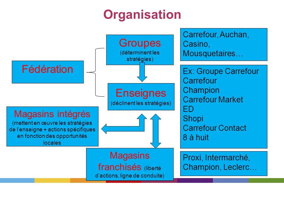 Organisation Groupes (déterminent les stratégies) Enseignes (déclinent les stratégies) Magasins intégrés (mettent en œuvre les stratégies de lenseigne