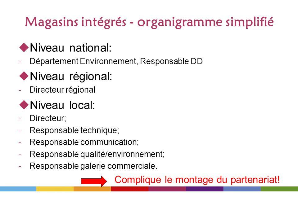 Magasins intégrés - organigramme simplifié Niveau national: -Département Environnement, Responsable DD Niveau régional: -Directeur régional Niveau loc