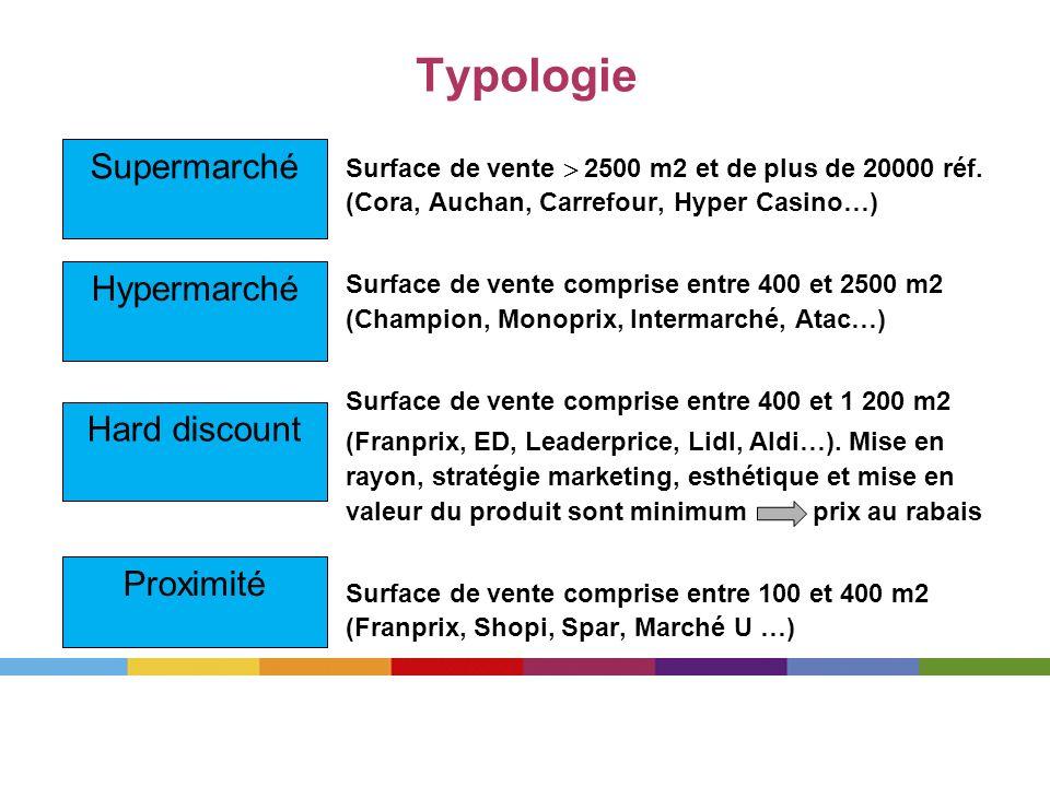 Typologie Surface de vente 2500 m2 et de plus de 20000 réf. (Cora, Auchan, Carrefour, Hyper Casino…) Surface de vente comprise entre 400 et 2500 m2 (C