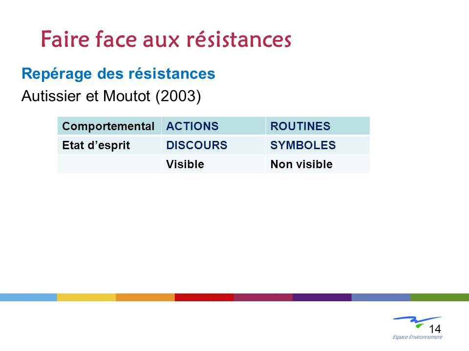 Repérage des résistances Autissier et Moutot (2003) LE CHANGEMENT 14 Faire face aux résistances ComportementalACTIONSROUTINES Etat despritDISCOURSSYMB