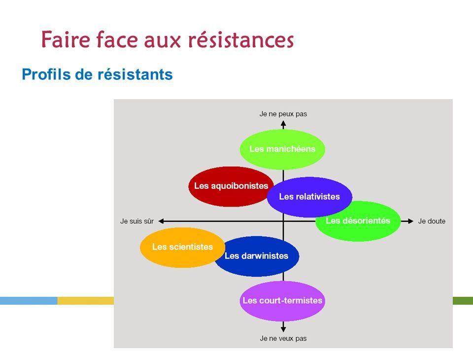 Profils de résistants LE CHANGEMENT 16 Faire face aux résistances