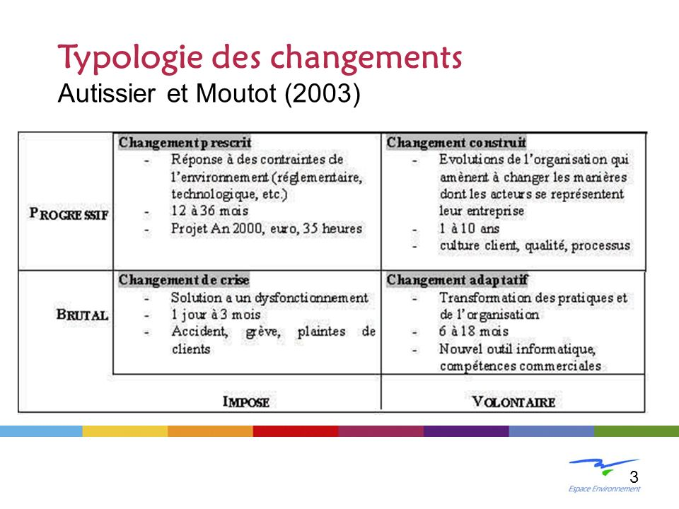 LE CHANGEMENT 3 Typologie des changements Autissier et Moutot (2003)