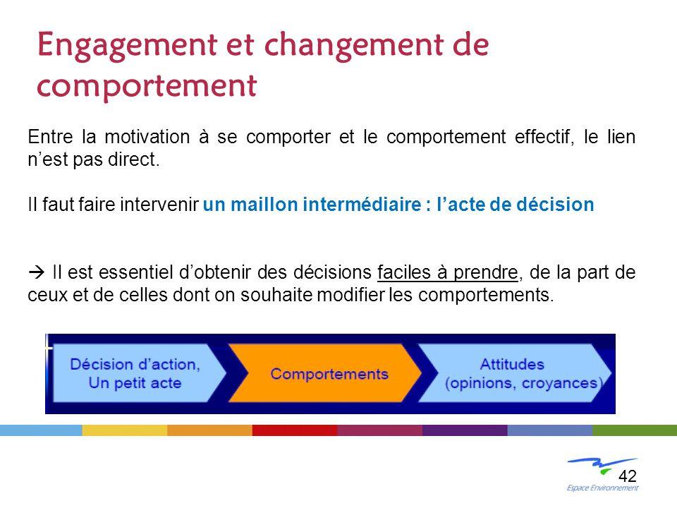 Engagement et changement de comportement Entre la motivation à se comporter et le comportement effectif, le lien nest pas direct. Il faut faire interv