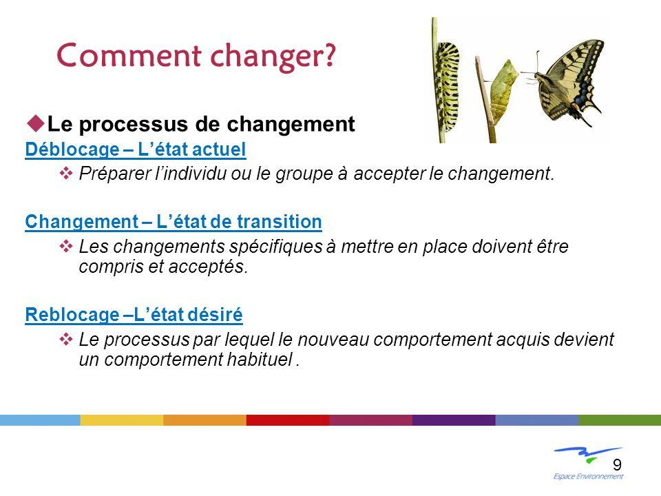 Le processus de changement Déblocage – Létat actuel Préparer lindividu ou le groupe à accepter le changement. Changement – Létat de transition Les cha