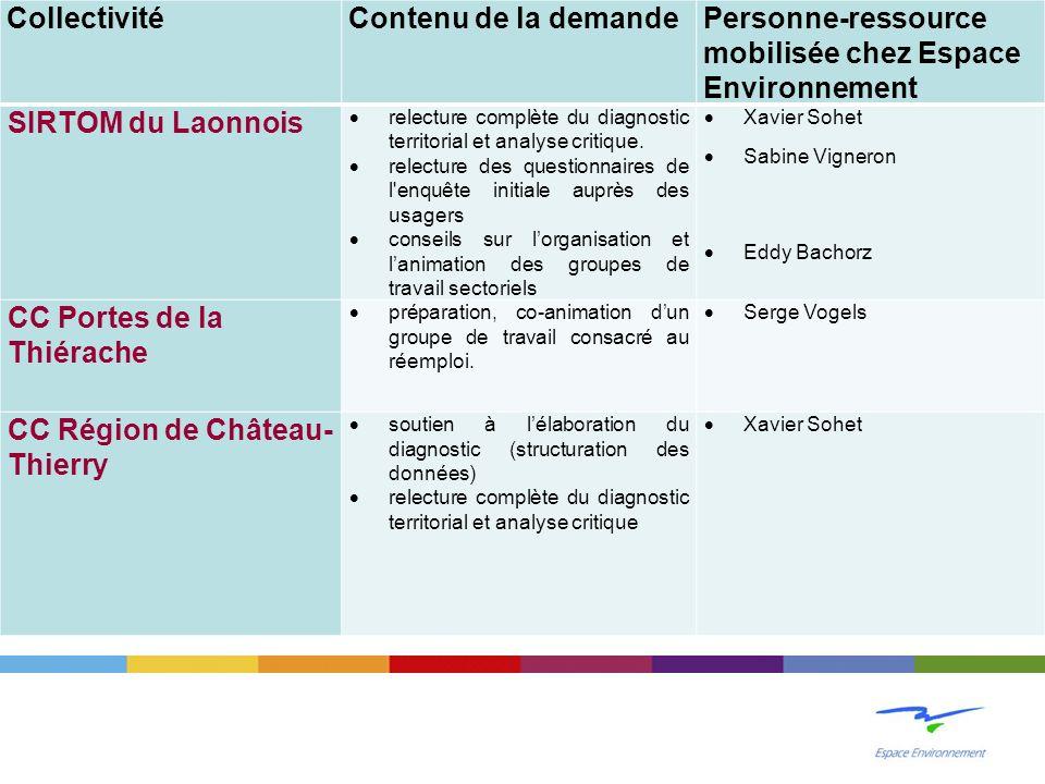 CollectivitéContenu de la demandePersonne-ressource mobilisée chez Espace Environnement SIRTOM du Laonnois relecture complète du diagnostic territorial et analyse critique.