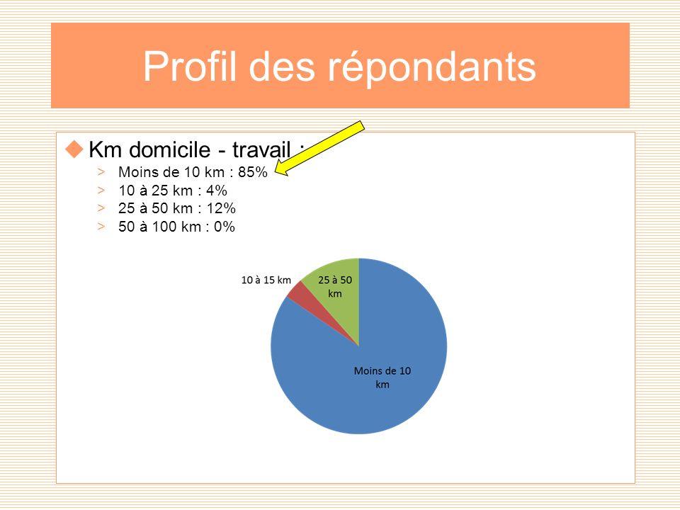 Profil des répondants Km domicile - travail : >Moins de 10 km : 85% >10 à 25 km : 4% >25 à 50 km : 12% >50 à 100 km : 0%