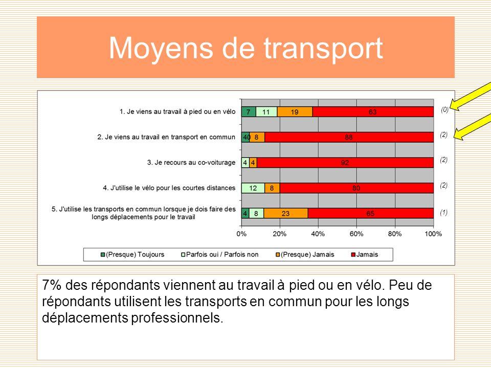 Moyens de transport 7% des répondants viennent au travail à pied ou en vélo.