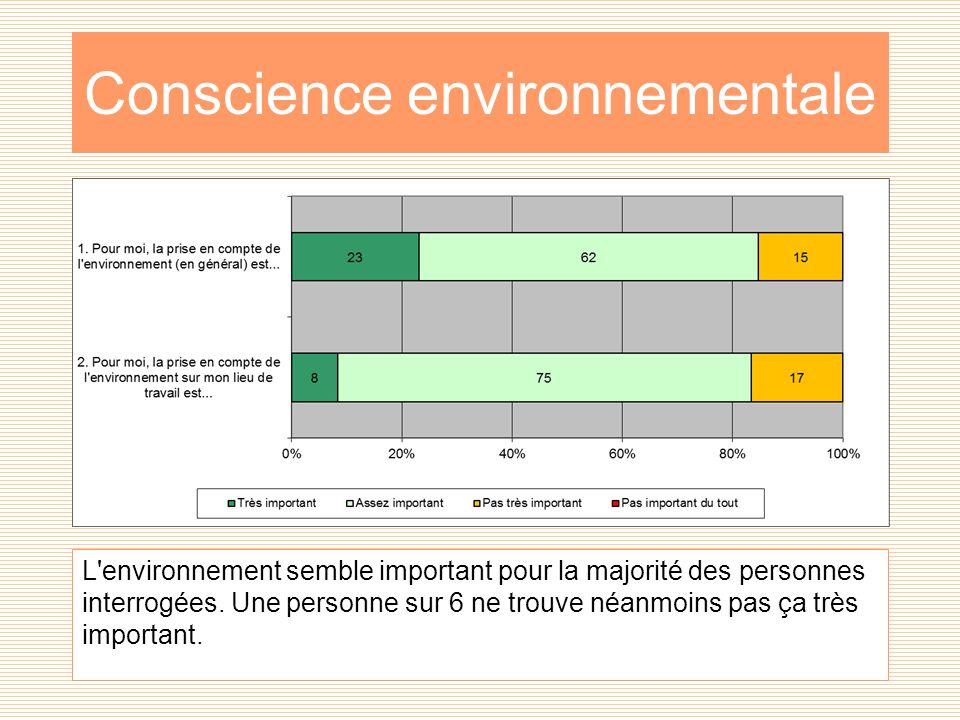 Conscience environnementale L environnement semble important pour la majorité des personnes interrogées.