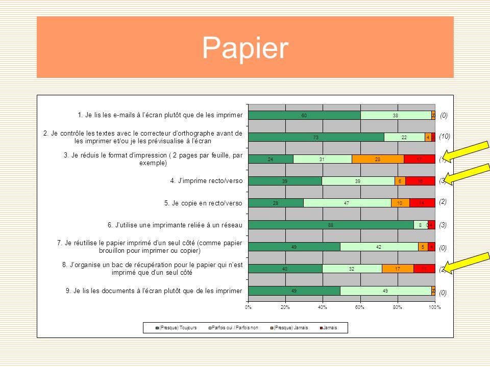 Papier (0) (10) (1) (3) (2) (3) (0) (2) (0)