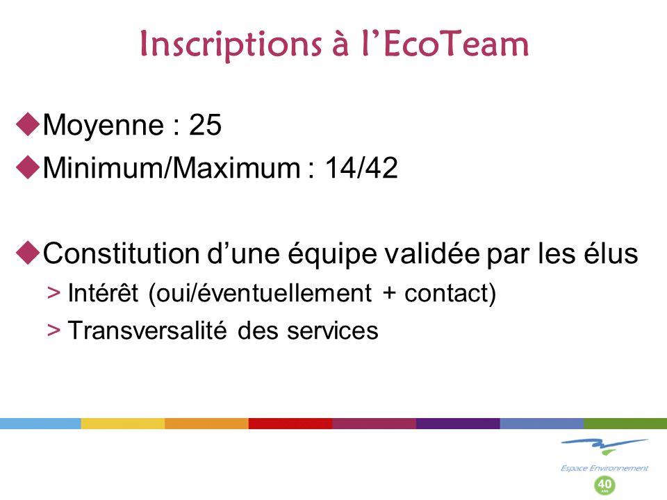 Inscriptions à lEcoTeam Moyenne : 25 Minimum/Maximum : 14/42 Constitution dune équipe validée par les élus >Intérêt (oui/éventuellement + contact) >Transversalité des services