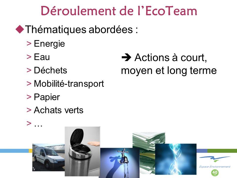 Déroulement de lEcoTeam Thématiques abordées : >Energie >Eau >Déchets >Mobilité-transport >Papier >Achats verts >… Actions à court, moyen et long terme