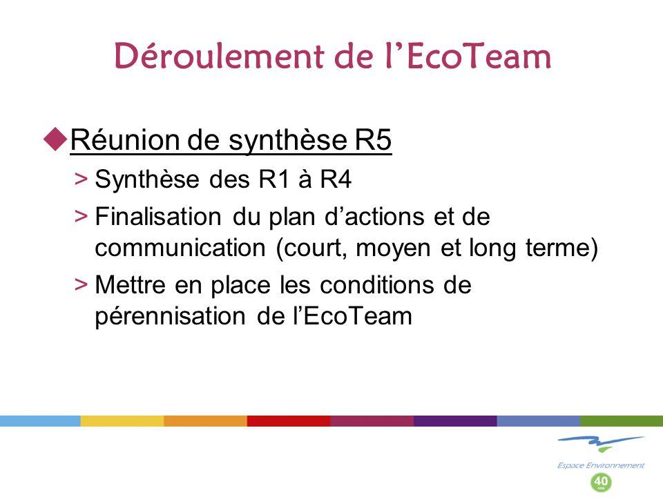 Déroulement de lEcoTeam Réunion de synthèse R5 >Synthèse des R1 à R4 >Finalisation du plan dactions et de communication (court, moyen et long terme) >Mettre en place les conditions de pérennisation de lEcoTeam