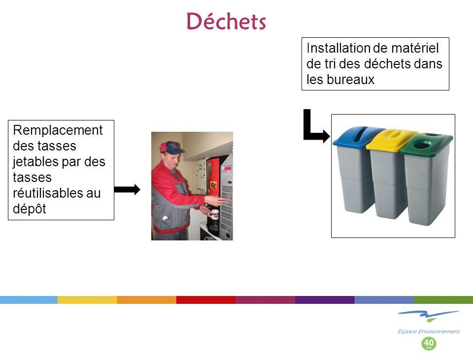 Déchets Remplacement des tasses jetables par des tasses réutilisables au dépôt Installation de matériel de tri des déchets dans les bureaux