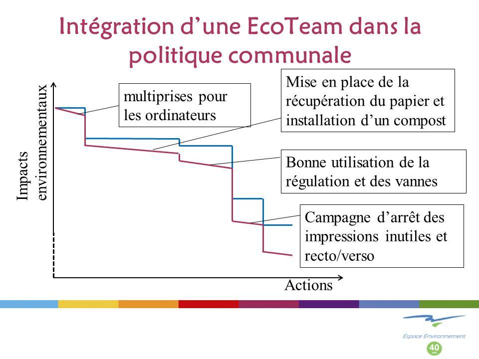 Intégration dune EcoTeam dans la politique communale Impacts environnementaux Actions Bonne utilisation de la régulation et des vannes multiprises pour les ordinateurs Mise en place de la récupération du papier et installation dun compost Campagne darrêt des impressions inutiles et recto/verso