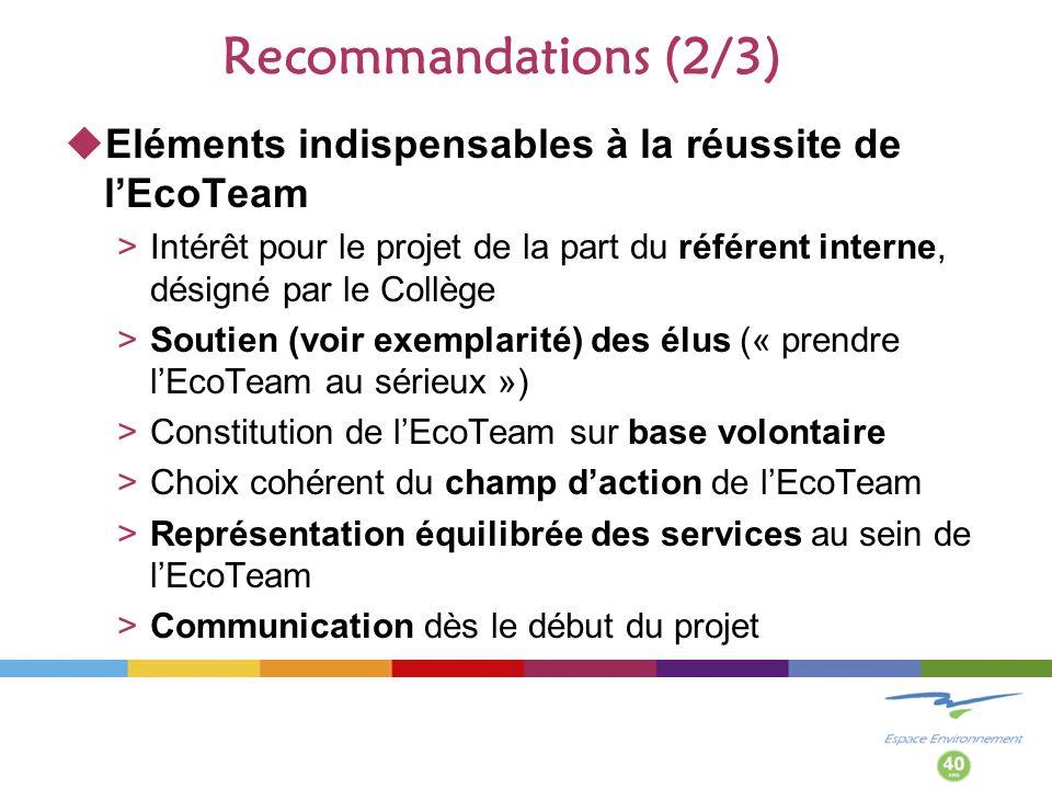 Recommandations (2/3) Eléments indispensables à la réussite de lEcoTeam >Intérêt pour le projet de la part du référent interne, désigné par le Collège >Soutien (voir exemplarité) des élus (« prendre lEcoTeam au sérieux ») >Constitution de lEcoTeam sur base volontaire >Choix cohérent du champ daction de lEcoTeam >Représentation équilibrée des services au sein de lEcoTeam >Communication dès le début du projet