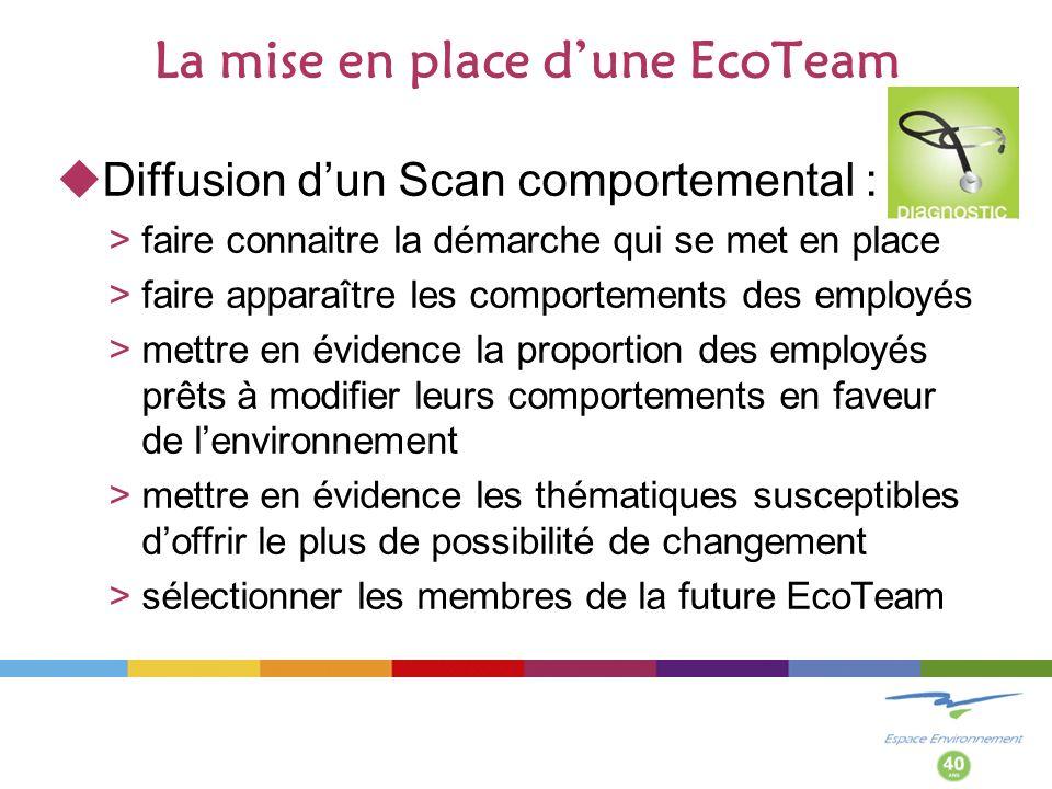 Intégration dune EcoTeam dans la politique communale Impacts environnementaux Actions Remplacement dune chaudière Achat dun véhicule électrique Aménagement du dépôt pour le tri des déchets Papier recyclé