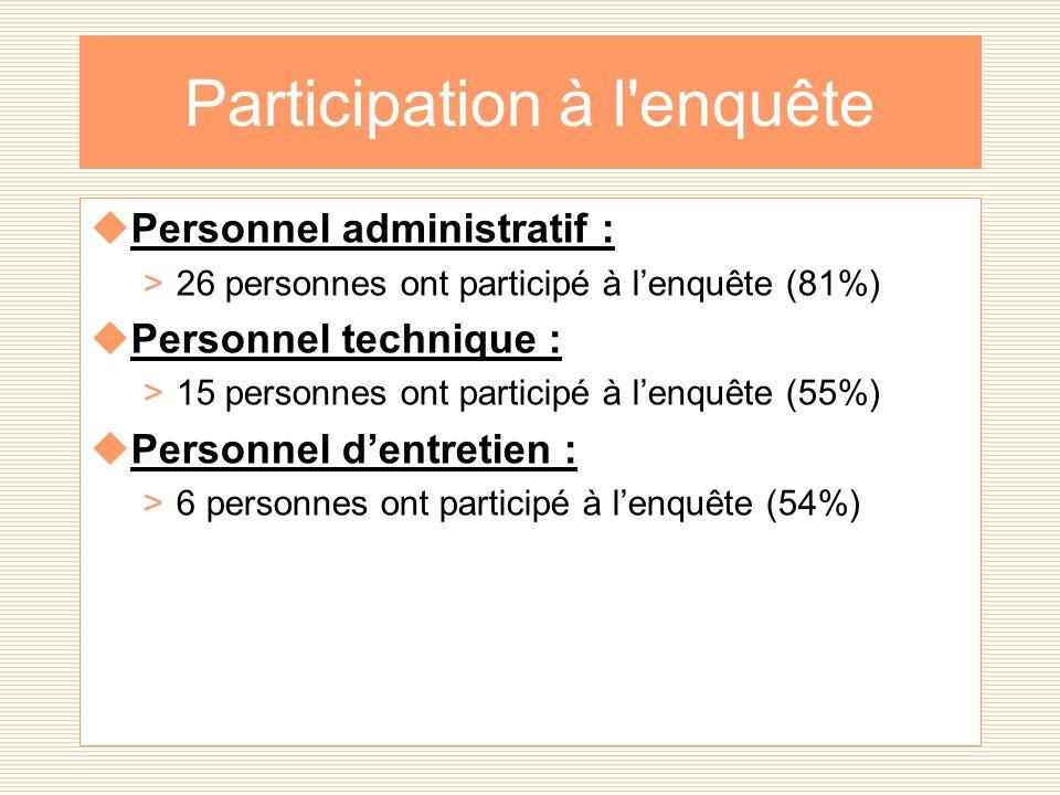 Participation à l enquête Personnel administratif : >26 personnes ont participé à lenquête (81%) Personnel technique : >15 personnes ont participé à lenquête (55%) Personnel dentretien : >6 personnes ont participé à lenquête (54%)