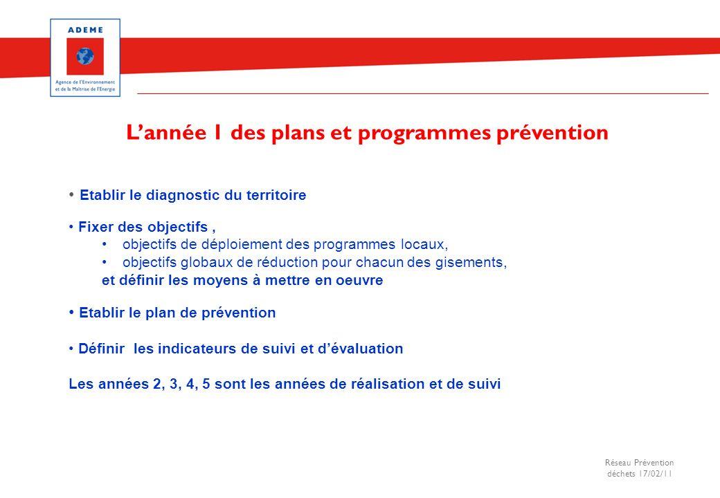 Réseau Prévention déchets 17/02/11 Etablir le diagnostic du territoire Fixer des objectifs, objectifs de déploiement des programmes locaux, objectifs