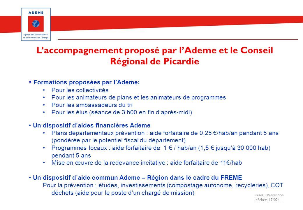 Réseau Prévention déchets 17/02/11 Formations proposées par lAdeme: Pour les collectivités Pour les animateurs de plans et les animateurs de programme