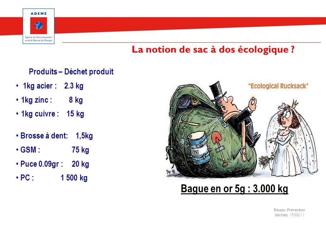 Réseau Prévention déchets 17/02/11 La notion de sac à dos écologique ? Produits – Déchet produit 1kg acier : 2.3 kg 1kg zinc : 8 kg 1kg cuivre : 15 kg
