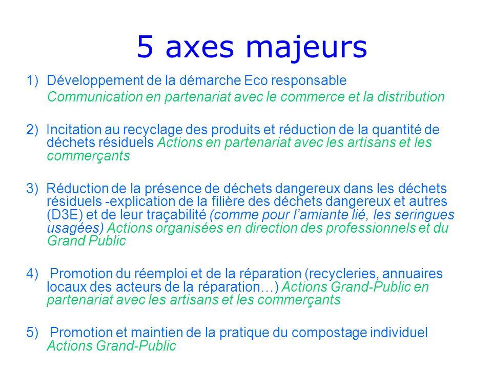5 axes majeurs 1)Développement de la démarche Eco responsable Communication en partenariat avec le commerce et la distribution 2) Incitation au recycl