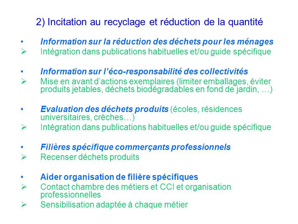 2) Incitation au recyclage et réduction de la quantité Information sur la réduction des déchets pour les ménages Intégration dans publications habitue