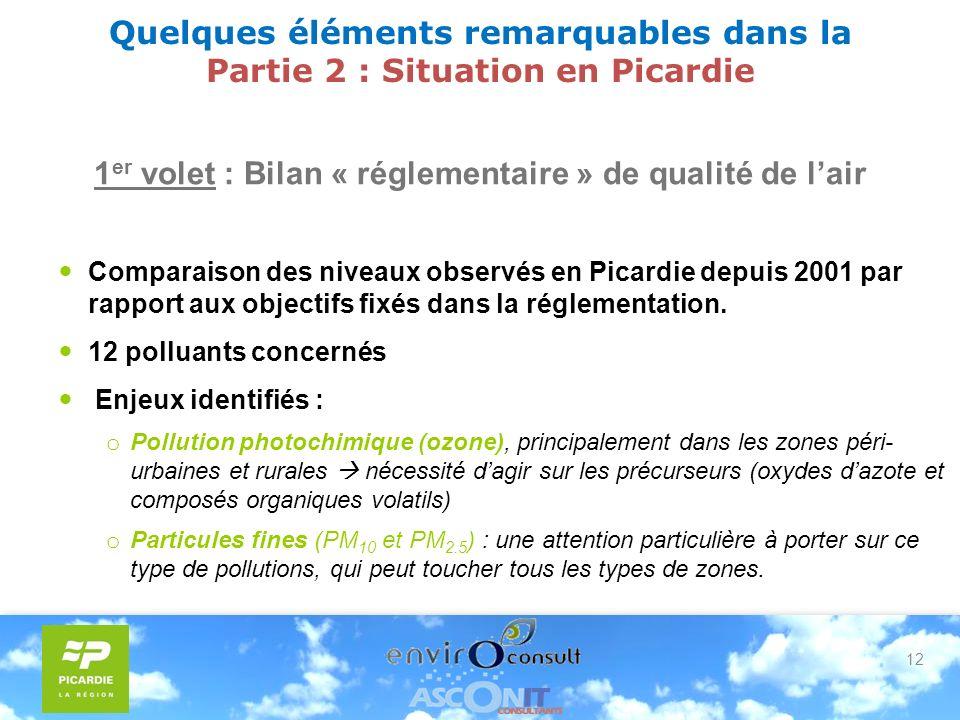 12 Quelques éléments remarquables dans la Partie 2 : Situation en Picardie 1 er volet : Bilan « réglementaire » de qualité de lair Comparaison des niveaux observés en Picardie depuis 2001 par rapport aux objectifs fixés dans la réglementation.