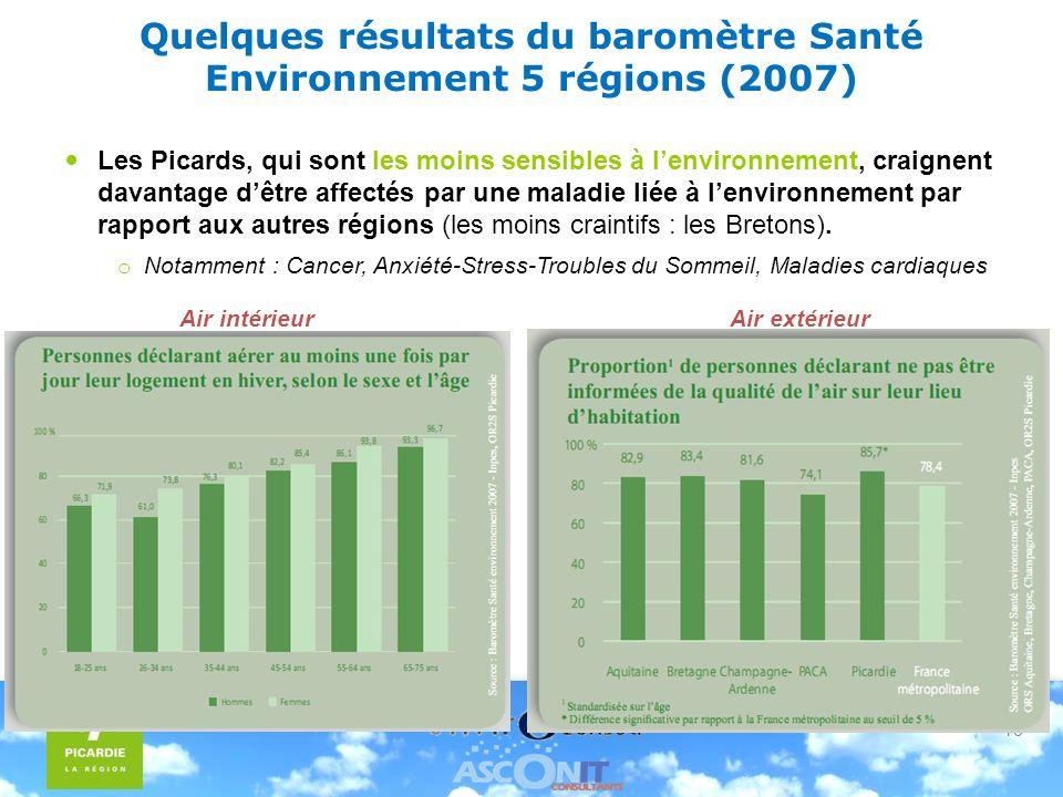 16 Quelques résultats du baromètre Santé Environnement 5 régions (2007) Les Picards, qui sont les moins sensibles à lenvironnement, craignent davantage dêtre affectés par une maladie liée à lenvironnement par rapport aux autres régions (les moins craintifs : les Bretons).