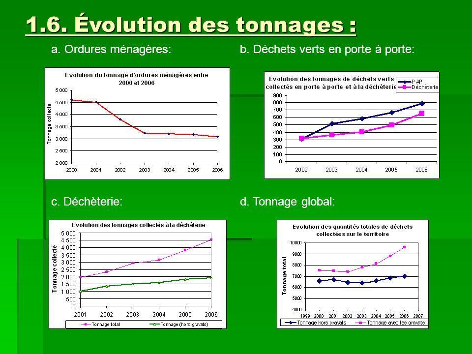 1.6. Évolution des tonnages : a. Ordures ménagères:b. Déchets verts en porte à porte: c. Déchèterie:d. Tonnage global: