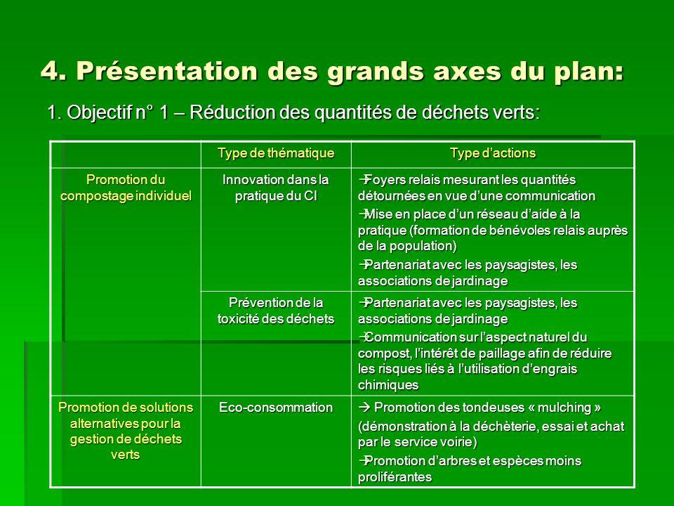 4. Présentation des grands axes du plan: 1. Objectif n° 1 – Réduction des quantités de déchets verts: Type de thématique Type dactions Promotion du co