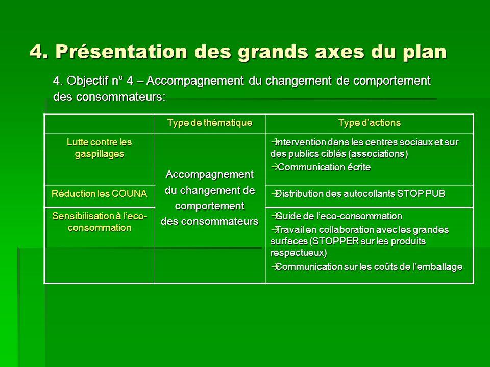 4. Présentation des grands axes du plan 4. Objectif n° 4 – Accompagnement du changement de comportement des consommateurs: Type de thématique Type dac