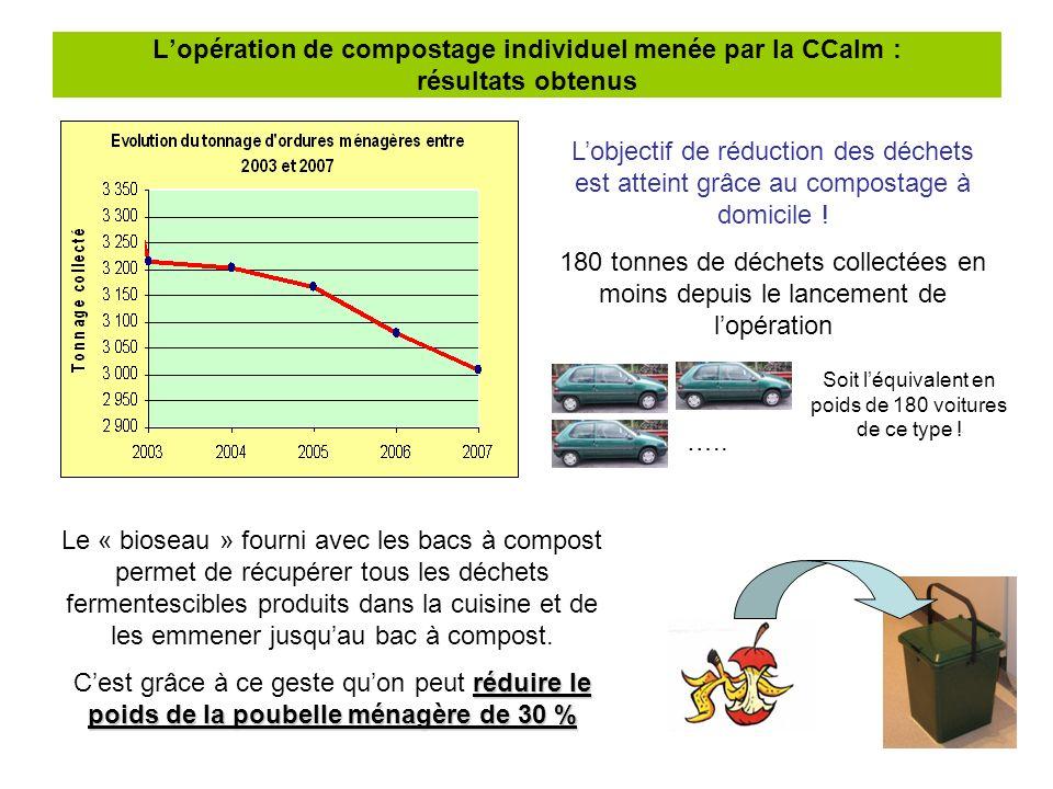 Lopération de compostage individuel menée par la CCalm : résultats obtenus Lobjectif de réduction des déchets est atteint grâce au compostage à domici