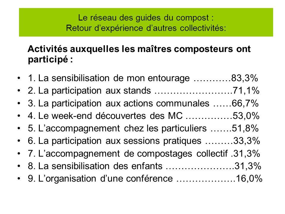 Activités auxquelles les maîtres composteurs ont participé : 1. La sensibilisation de mon entourage …………83,3% 2. La participation aux stands …………………….