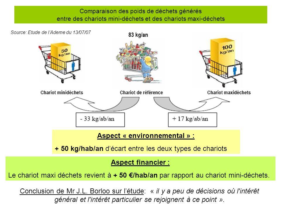 Comparaison des poids de déchets générés entre des chariots mini-déchets et des chariots maxi-déchets Aspect financier : Le chariot maxi déchets revie