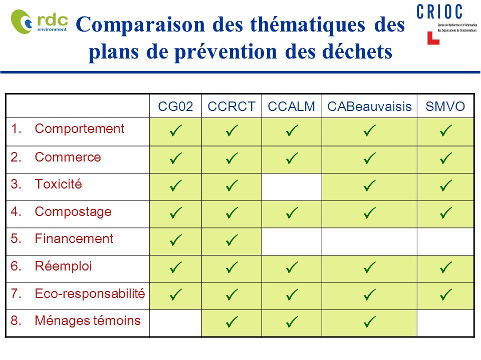 Comparaison des thématiques des plans de prévention des déchets CG02CCRCTCCALMCABeauvaisisSMVO 1.Comportement 2.Commerce 3.Toxicité 4.Compostage 5.Financement 6.Réemploi 7.Eco-responsabilité 8.Ménages témoins
