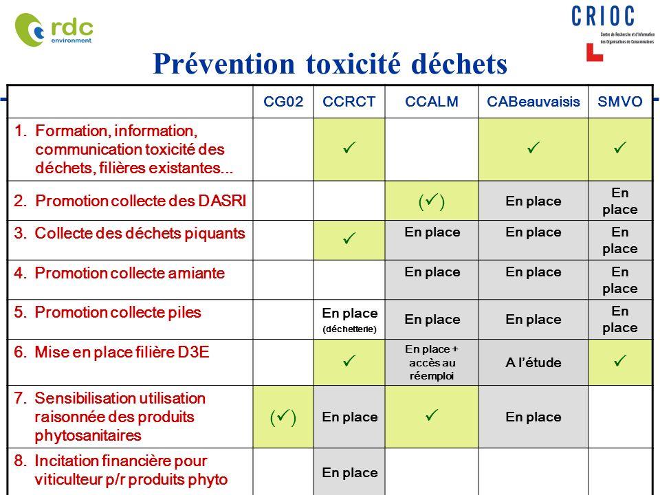 Prévention toxicité déchets CG02CCRCTCCALMCABeauvaisisSMVO 1.Formation, information, communication toxicité des déchets, filières existantes...