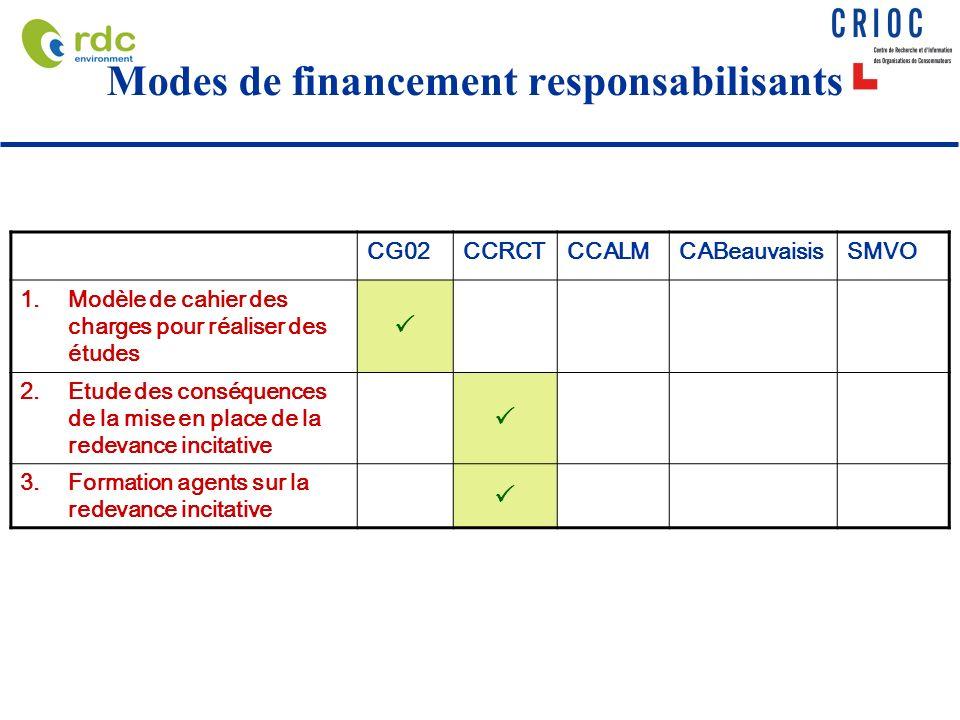 Modes de financement responsabilisants CG02CCRCTCCALMCABeauvaisisSMVO 1.Modèle de cahier des charges pour réaliser des études 2.Etude des conséquences de la mise en place de la redevance incitative 3.Formation agents sur la redevance incitative