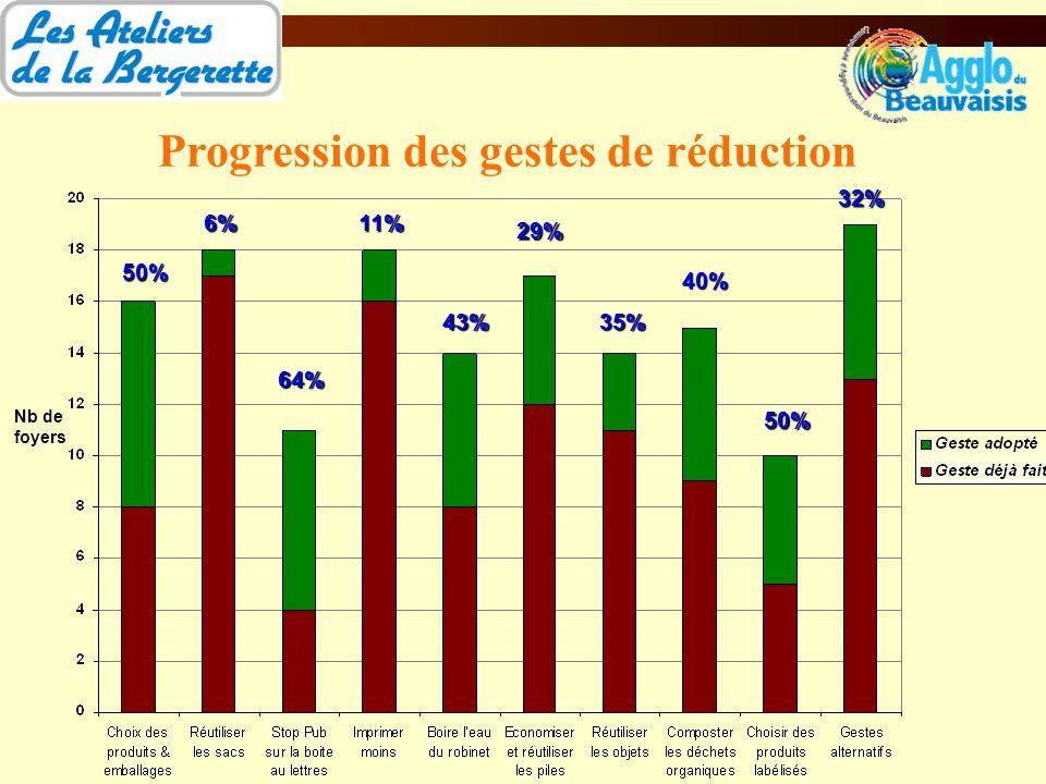 Progression des gestes de réduction Nb de foyers 50% 6% 64% 11% 43% 29% 35% 40% 50% 32%