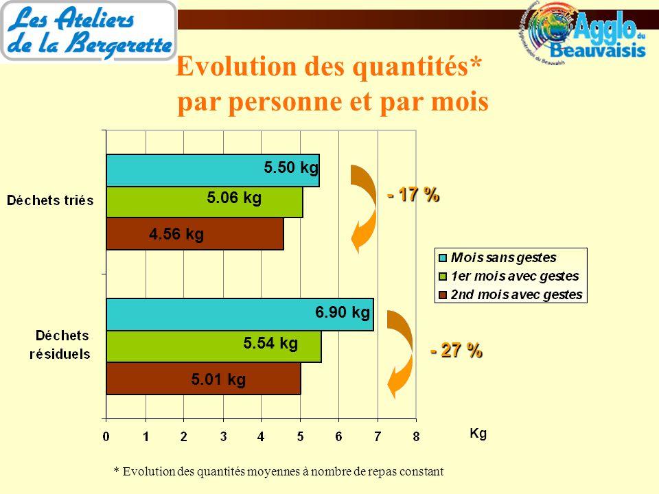 Evolution des quantités* par personne et par mois - 17 % - 27 % * Evolution des quantités moyennes à nombre de repas constant Kg 5.50 kg 6.90 kg 5.54 kg 5.01 kg 5.06 kg 4.56 kg