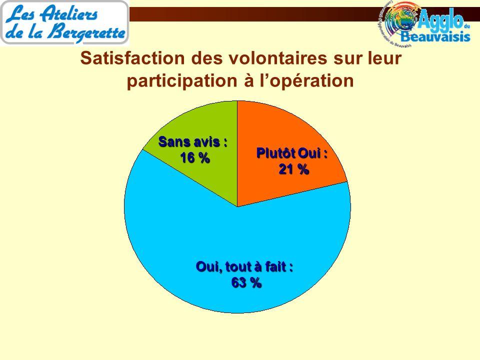 Satisfaction des volontaires sur leur participation à lopération Oui, tout à fait : 63 % Sans avis : 16 % Plutôt Oui : 21 %