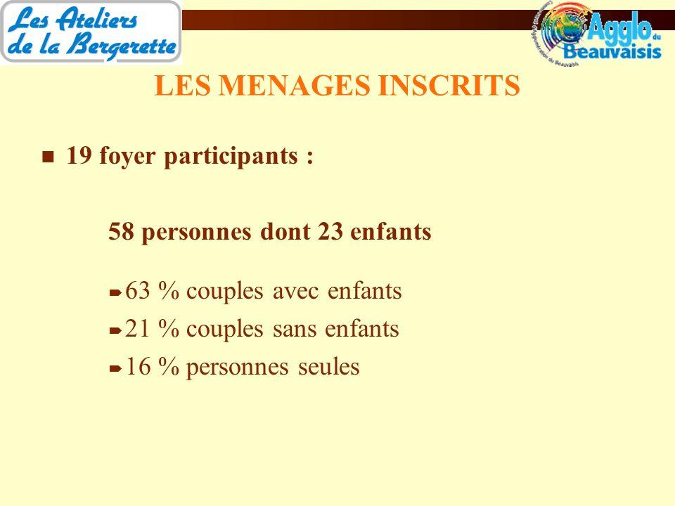 LES MENAGES INSCRITS 19 foyer participants : 58 personnes dont 23 enfants 63 % couples avec enfants 21 % couples sans enfants 16 % personnes seules