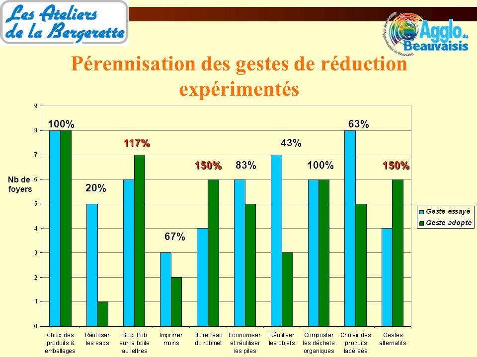 Pérennisation des gestes de réduction expérimentés Nb de foyers 100% 20% 117% 67% 150%83% 43% 100% 63% 150%