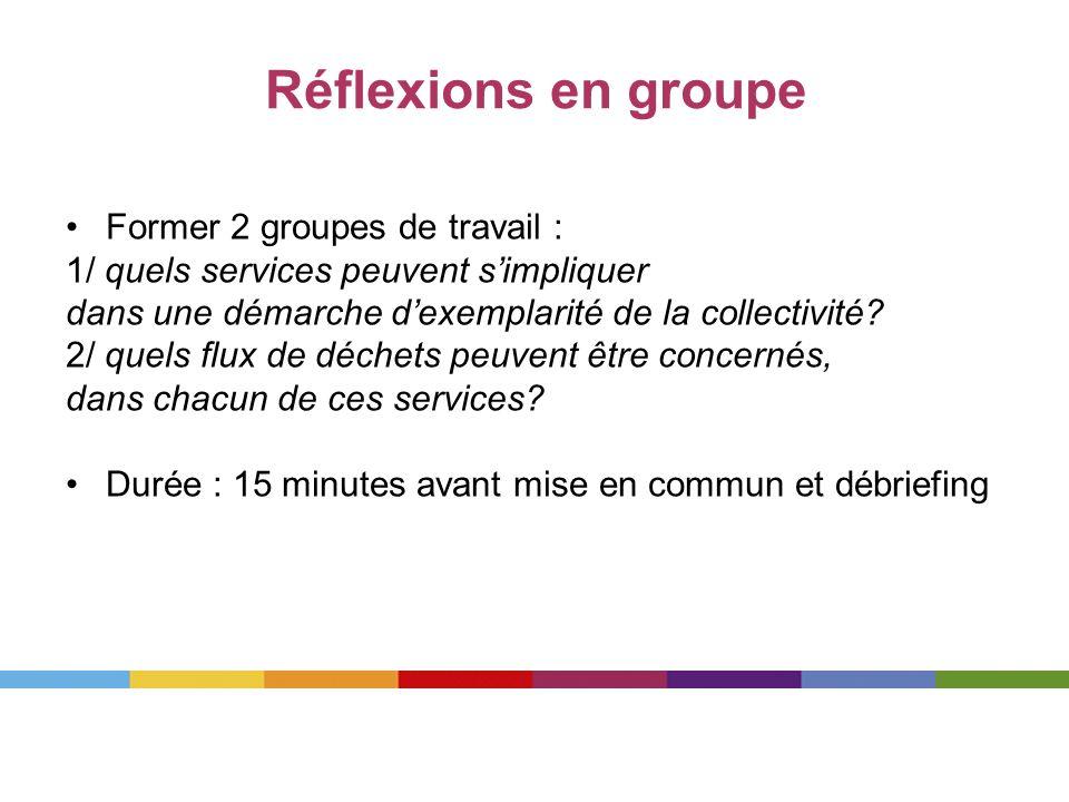 Réflexions en groupe Former 2 groupes de travail : 1/ quels services peuvent simpliquer dans une démarche dexemplarité de la collectivité? 2/ quels fl