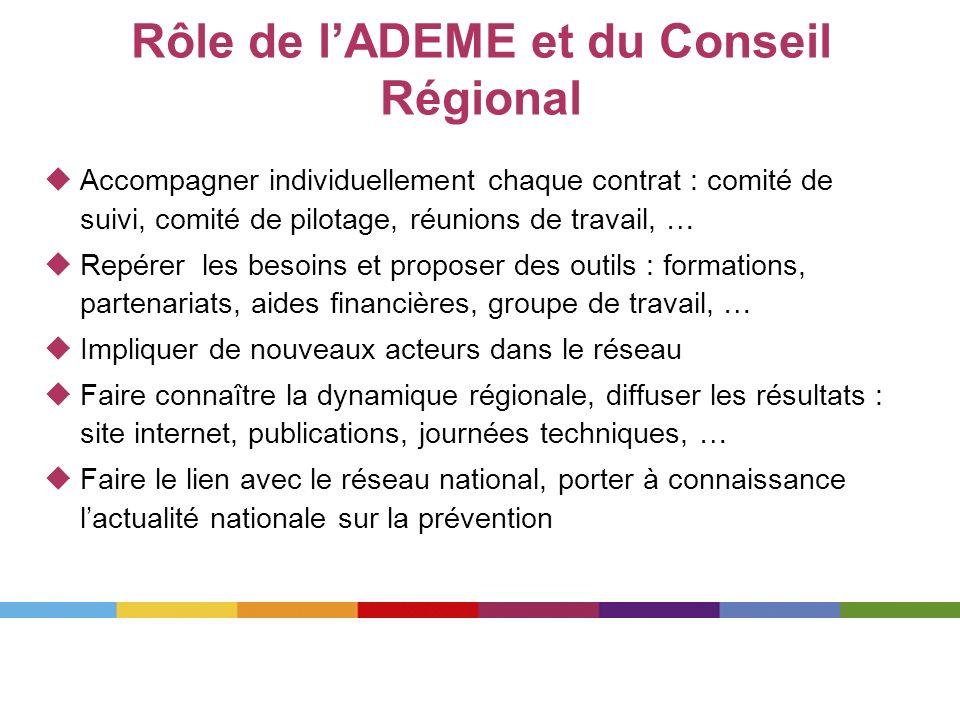 Rôle de lADEME et du Conseil Régional Accompagner individuellement chaque contrat : comité de suivi, comité de pilotage, réunions de travail, … Repére
