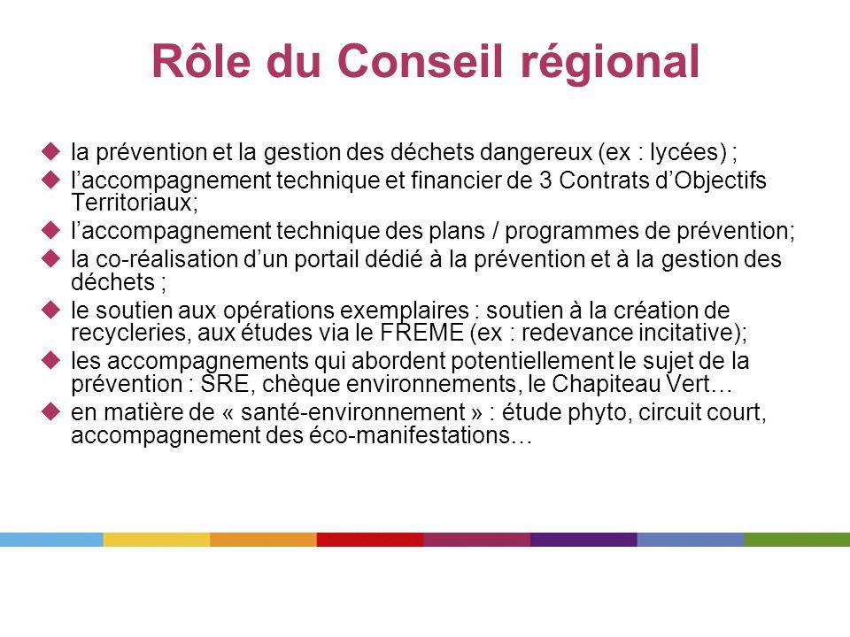 Rôle du Conseil régional la prévention et la gestion des déchets dangereux (ex : lycées) ; laccompagnement technique et financier de 3 Contrats dObjec