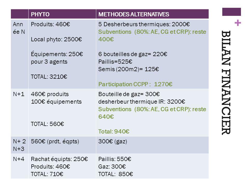 + BILAN FINANCIER PHYTOMETHODES ALTERNATIVES Ann ée N Produits: 460 Local phyto: 2500 Équipements: 250 pour 3 agents TOTAL: 3210 5 Desherbeurs thermiq